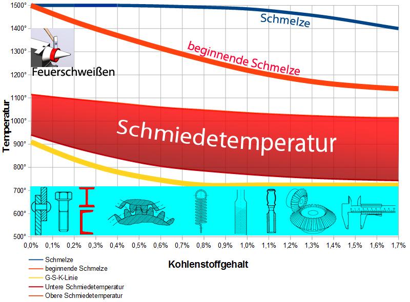 Diagramm-Schmieden