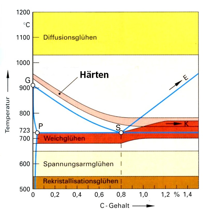 Diagramm Archive - Alte Schmiede Mambach